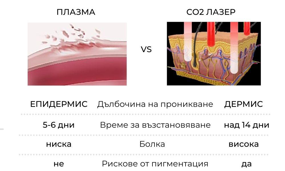 Plazma vs CO2 laser